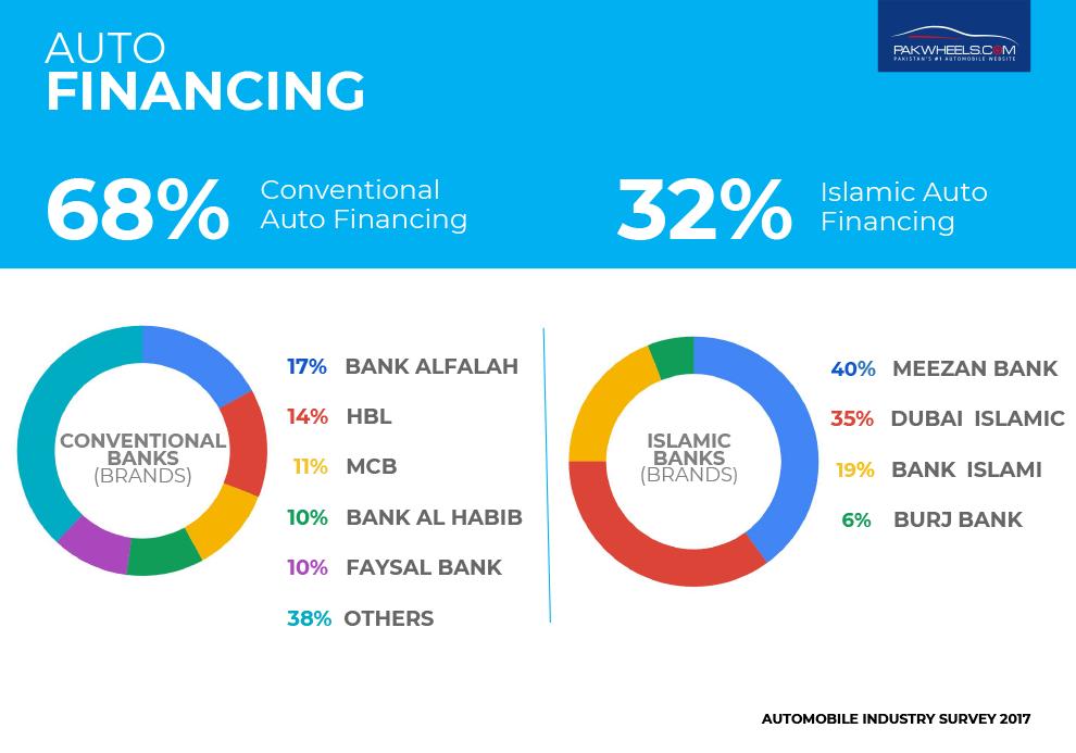 pakwheels survey 2017